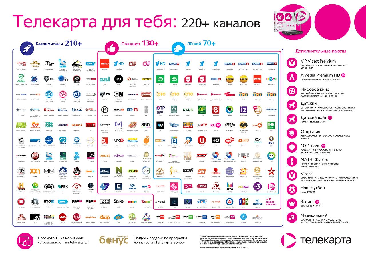 Телекарта Каналы